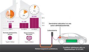 Sähköauton latausajat eri tehoilla. Kuva Tuomas Sauliala.